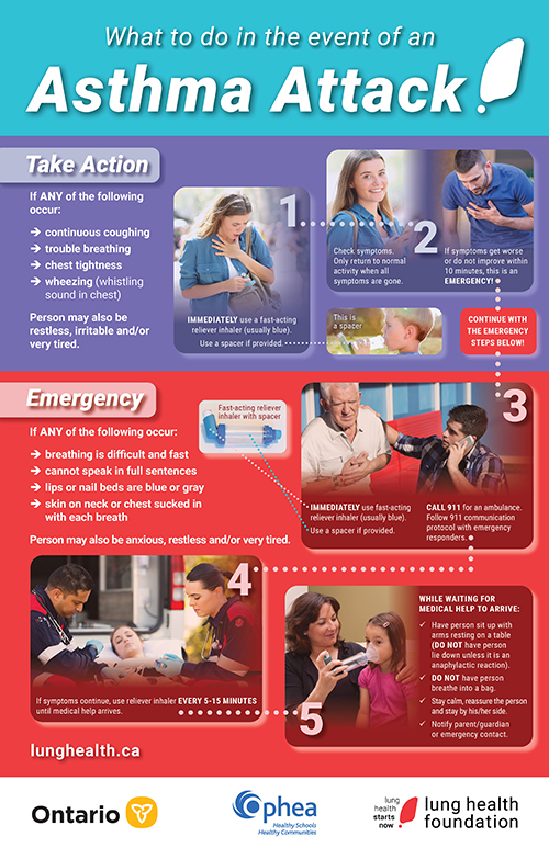 A poster detailing how to manage asthma attacks